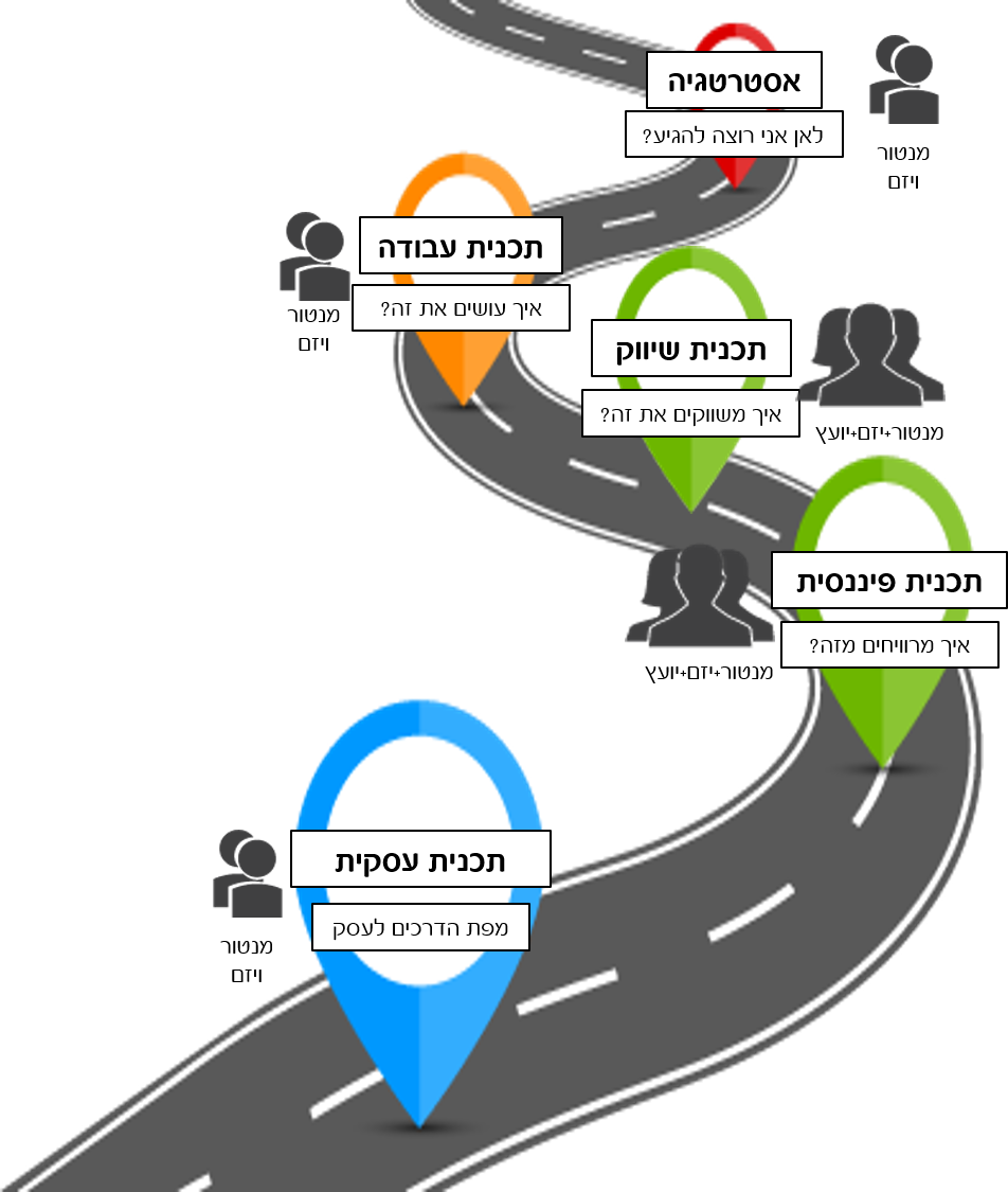 הפרוייקט לבניית תוכנית עסקית אוגוסט 2019